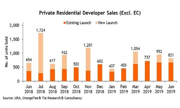 one-pearl-bank-press-singapore-develoer-sales-in-june-up-25percent-to-821-units